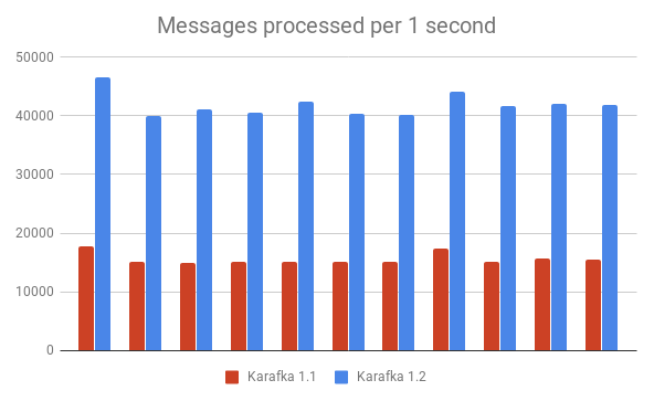 apache kafka Archives - Running with Ruby